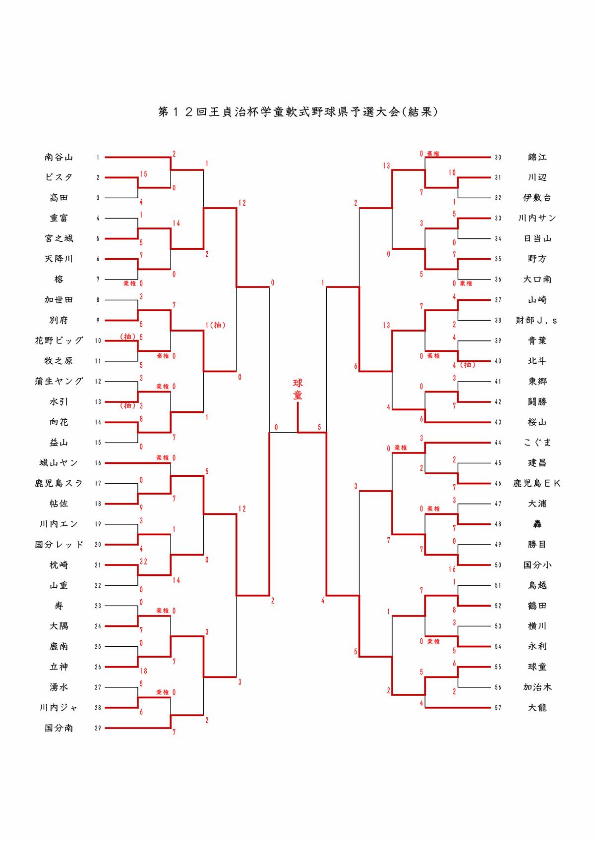 ▽[結果]第12回王貞治杯学童軟式野球県予選大会