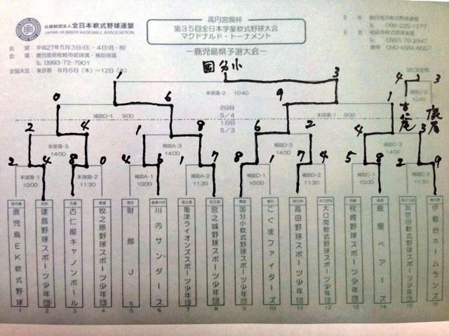 大会結果トーナメント表