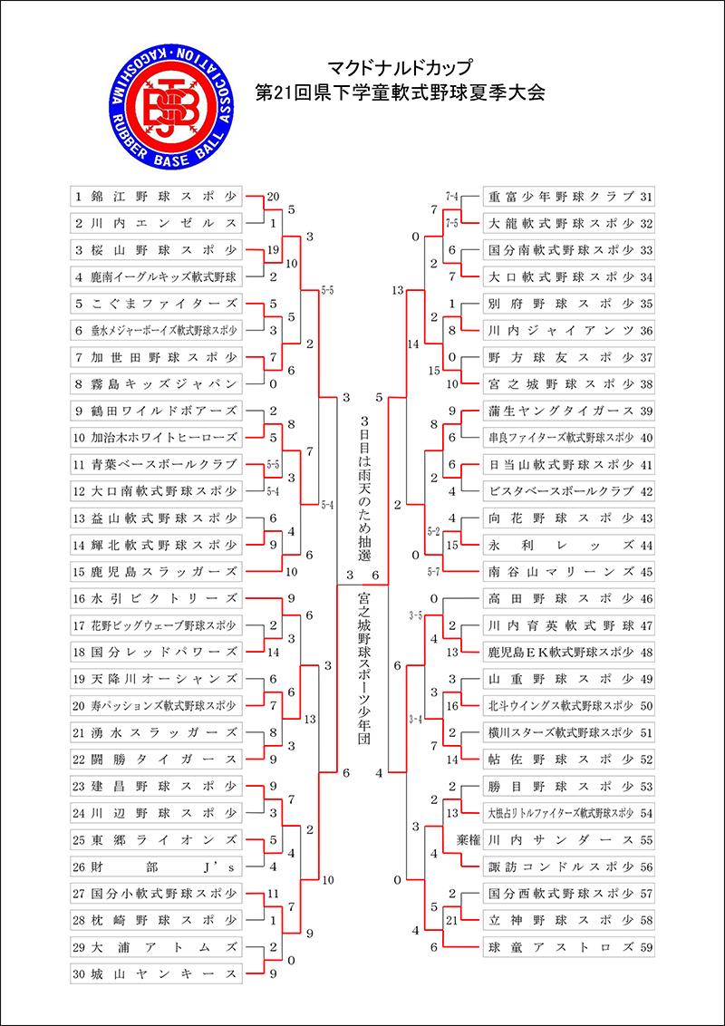 ▽[結果]マクドナルドカップ 第21回県下学童軟式・・・