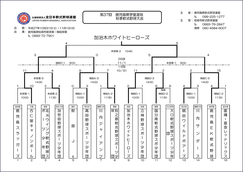 [結果]第37回鹿児島県学童選抜秋季軟式野球退会