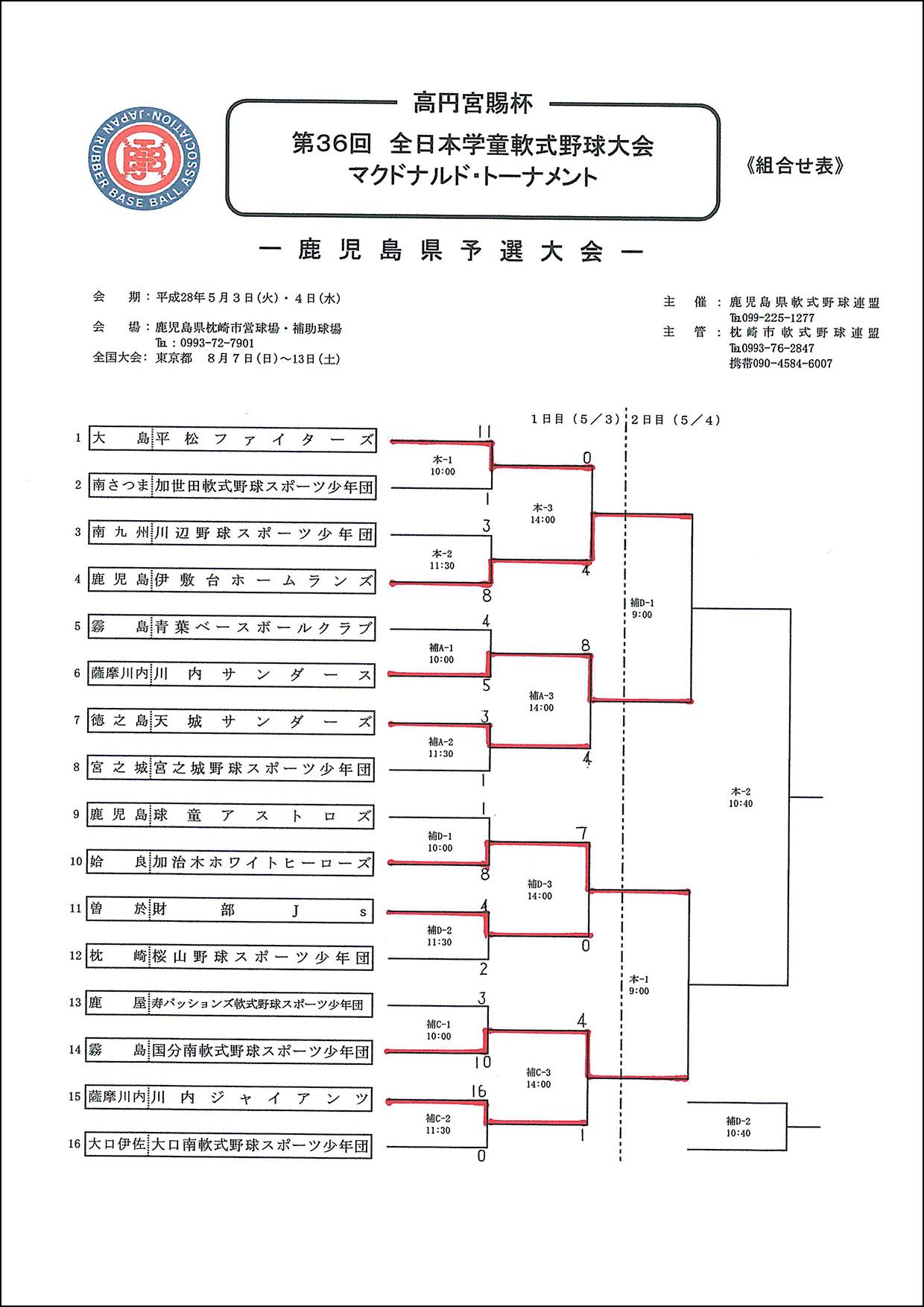 全日学県予選1日目結果