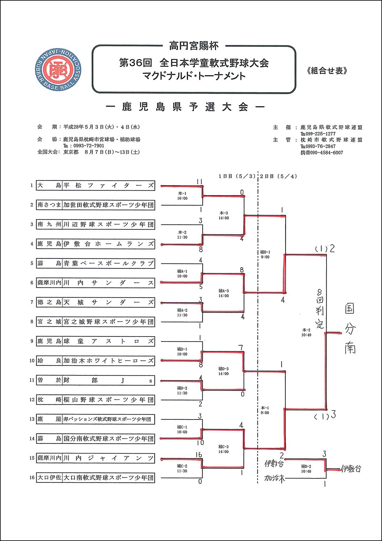 全日学県予選2日目結果