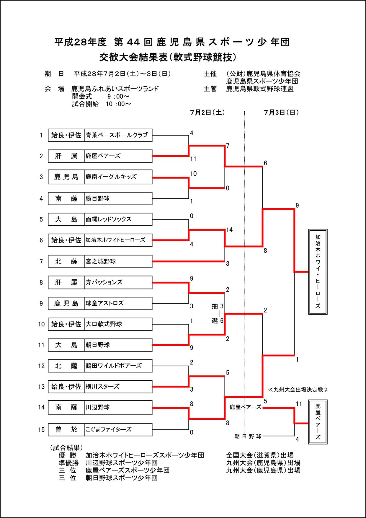 (28)県スポ少交歓大会試合結果(県体協・学童部)