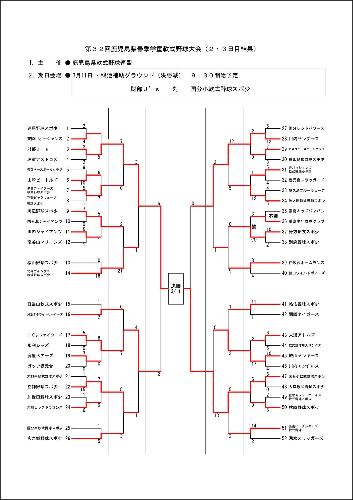 【2-3日目結果】第32回鹿児島県春季学童軟式野球大会