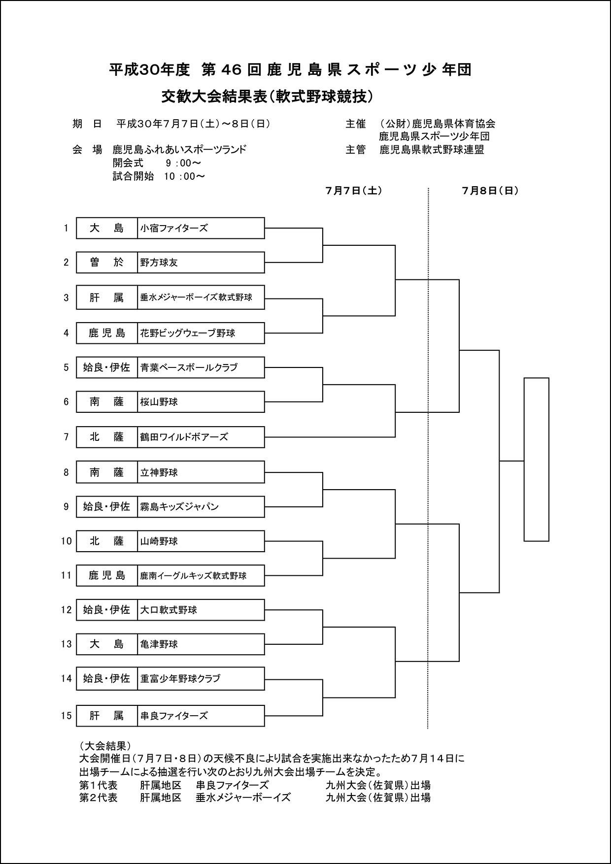 【結果】平成30年度第46回鹿児島県スポーツ少年団
