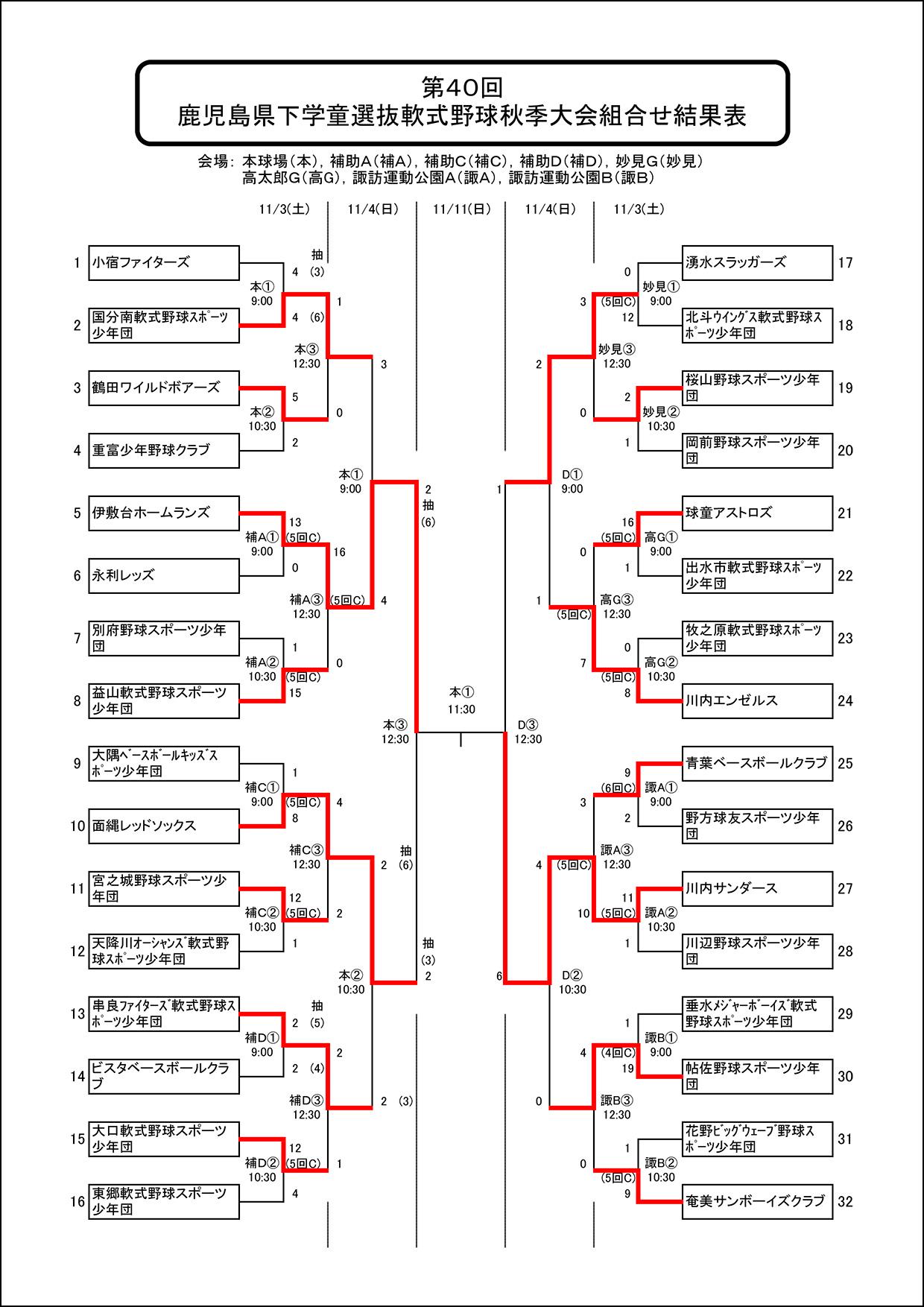 【11月4日結果】鹿児島県下学童選抜軟式野球秋季大会