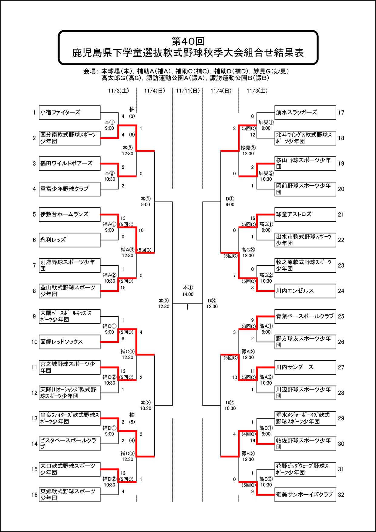 【11月3日結果】鹿児島県下学童選抜軟式野球秋季大会