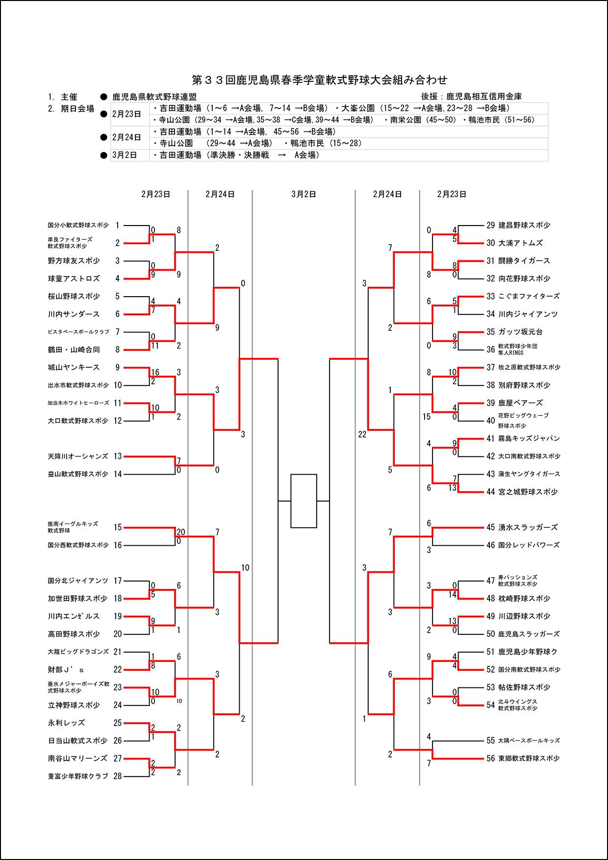 【2日目結果】第33回鹿児島県春季学童軟式野球大会