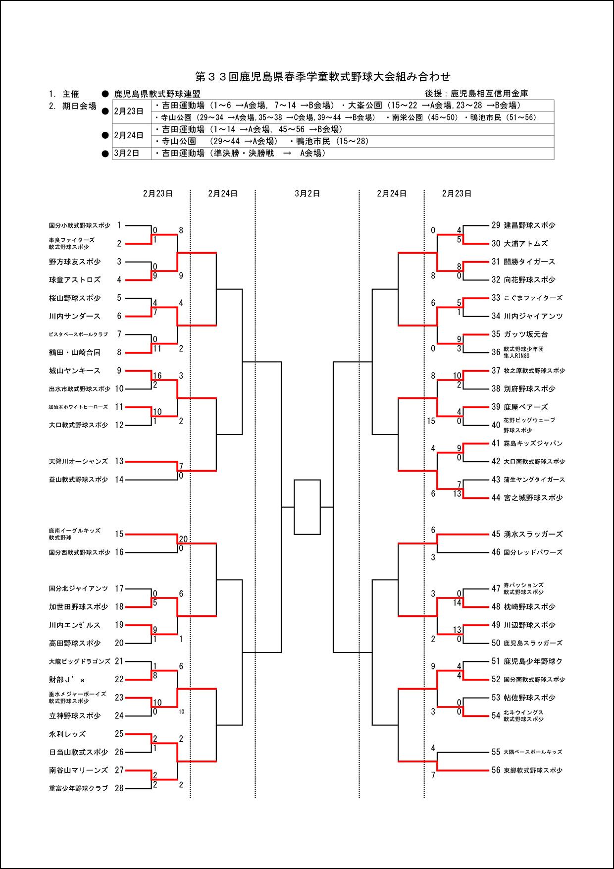 【1日目結果】第33回鹿児島県春季学童軟式野球大会