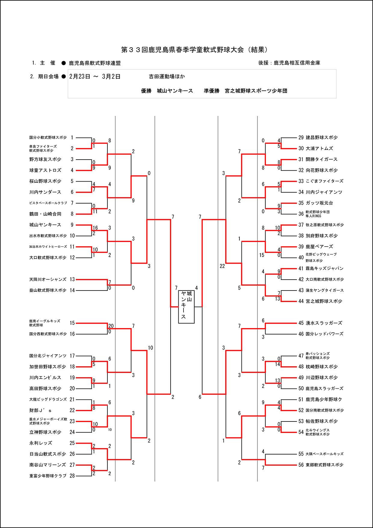 【3日目結果】第33回鹿児島県春季学童軟式野球大会