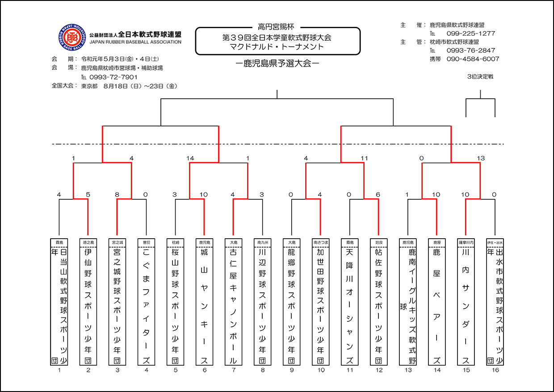 【1日目】第39回全日本学童大会