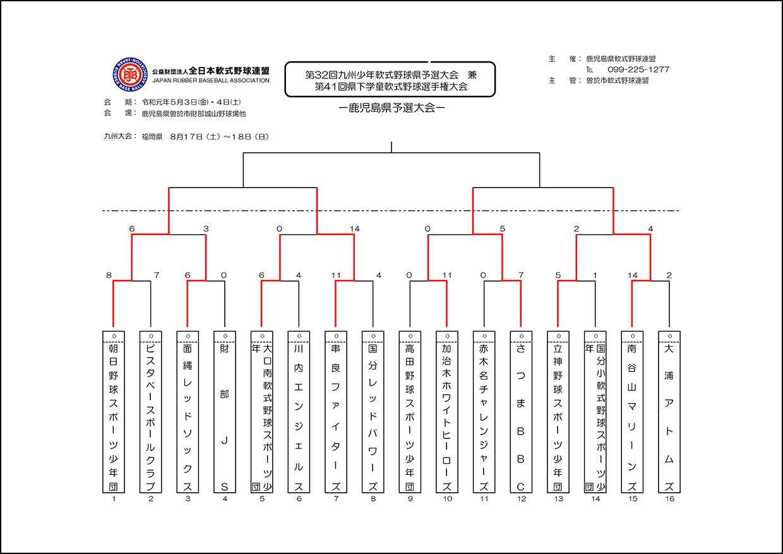 【1日目】第32回九州県予選 兼 第41回県下学童大会