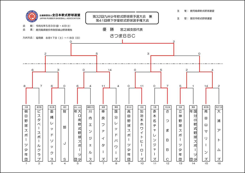 【2日目】第32回九州県予選 兼 第41回県下学童大会