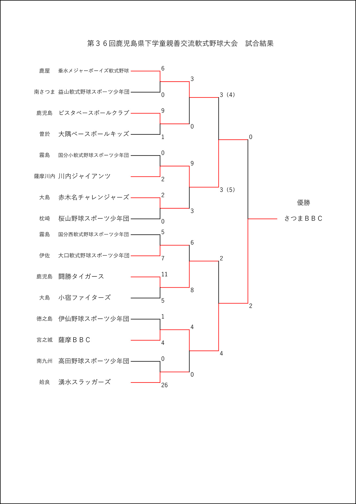 【結果】第36回鹿児島県下学童親善交流軟式野球大会