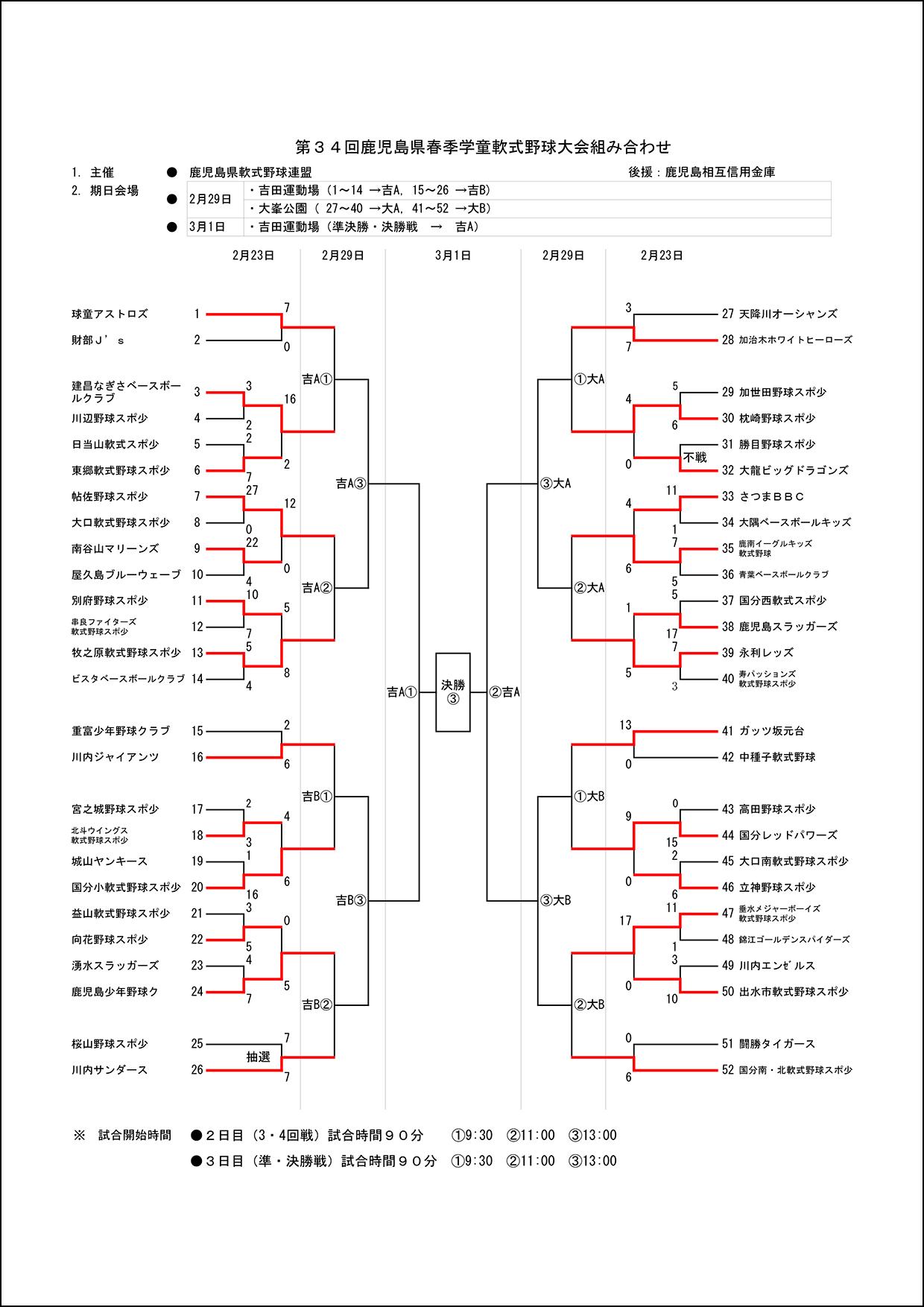 【1日目結果】第34回鹿児島県春季学童軟式野球大会