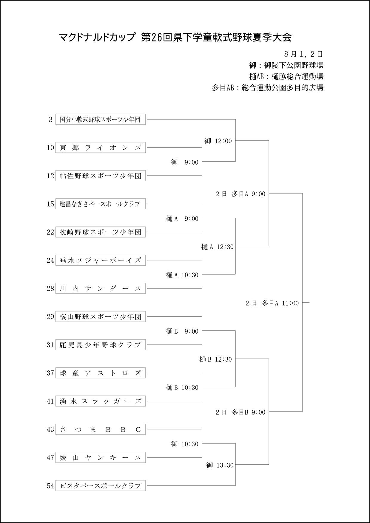 【新日程】マクドナルドカップ-第26回県下学童軟式野球夏季大会