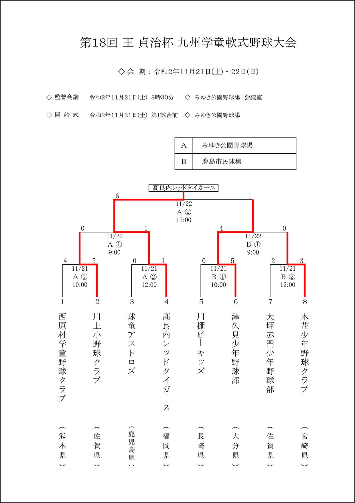 【結果】第18回 王 貞治杯 九州学童軟式野球大会