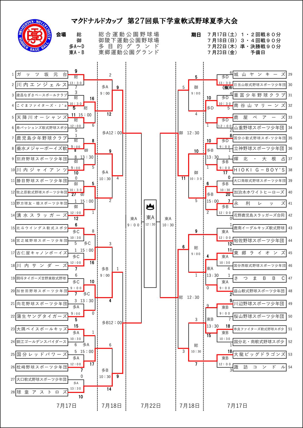 【途中経過】マクドナルドカップ 第27回県下学童軟式野球夏季大会